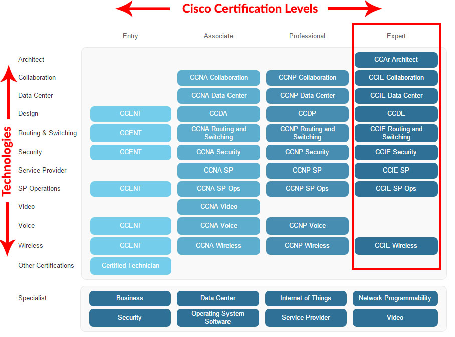 ccie certification tracks cisco exams certified expert internetwork related pass tips