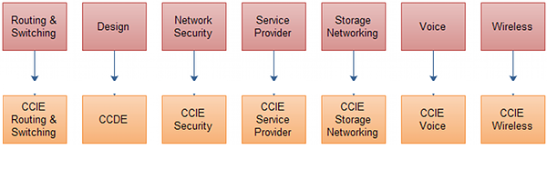 cisco-ccie-tracks